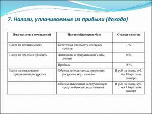 Налоги и сборы, уплачиваемые из прибыли (дохода)