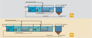 Глубокое удаление азота и фосфора Сущность метода