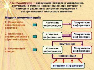 Информация и коммуникация в процессе управлениия