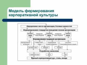 Формирование и продвижение корпоративной культуры организации