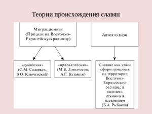 Теория происхождения славян