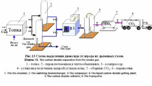 Получение углекислого газа из дымовых газов котельной