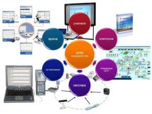 Автоматизированные рабочие места (АРМ), их локальные и отраслевые сети