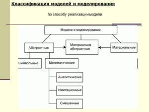 Способы реализации моделей