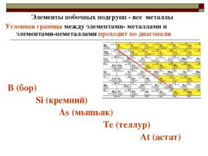 Элементы побочных подгрупп
