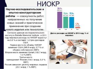 Научно-исследовательские и опытно-конструкторские разработки (НИОКР)