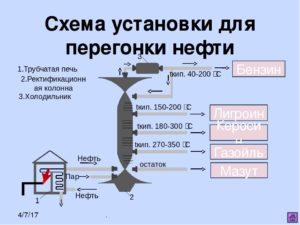 Первичная перегонка нефти на промышленных установках