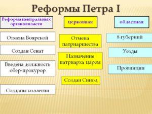 Реформы Петра I