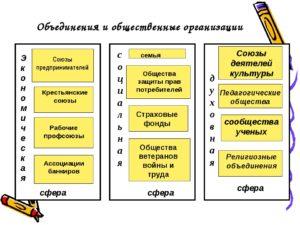 Общественные объединения и организации