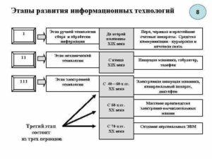 Развитие ИТ: этапы и законы