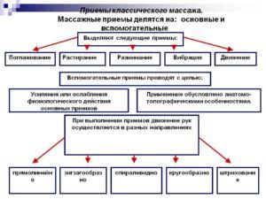 ПРИЕМЫ И ТЕХНИКА ПРОВЕДЕНИЯ КЛАССИЧЕСКОГО МАССАЖА