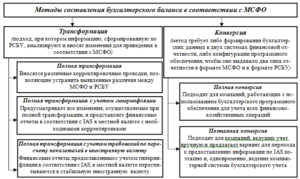 Представление финансовой отчетности в соответствии с МСФО