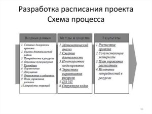 Разработка расписания проекта