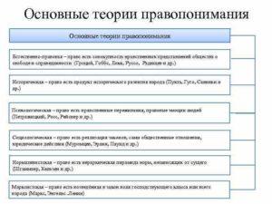 Основные концепции и типы правопонимания