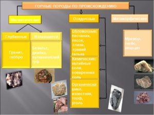 Основные породы механического происхождения
