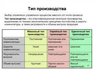 Типы производств и их основные технологические признаки