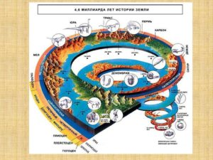 История развития нашей планеты