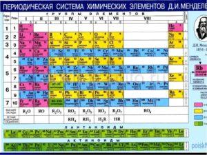 Вторая группа периодической системы
