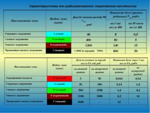 Источники и характеристика радиационного загрязнения