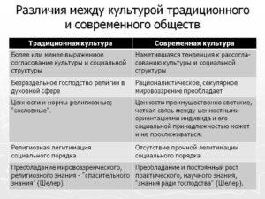Культуры и различия между ними