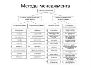 МЕТОДЫ УПРАВЛЕНИЯ В Менеджменте