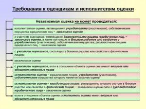 Основные требования к оценщикам бизнеса