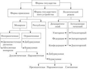 Формы и типы государств