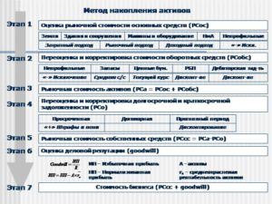 Метод накопления активов в оценке бизнеса