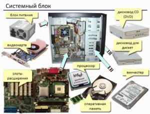 Если разобрать компьютер…Из каких же основных элементов состоит современный ПК?