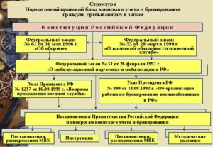 Ведение воинского учета и организация бронирования граждан в организациях здравоохранения
