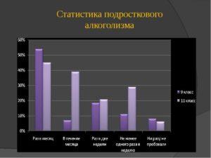 Алкоголизм статистика