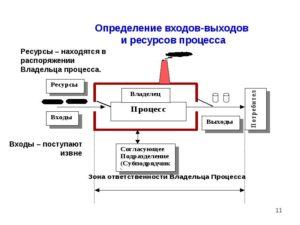 Понятия процесса, владельца процесса, входы, выходы, ресурсы процесса