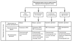 Классификация бухгалтерских программ и систем