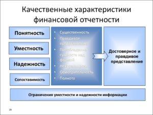 Характеристика систем бухгалтерского учета и порядок разработки Международных стандартов финансовой отчетности (МСФО)