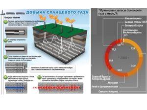 Технология добычи газа