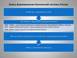 ТЕОРЕТИЧЕСКИЕ ОСНОВЫ РАЗВИТИЯ БАНКОВСКОЙ СИСТЕМЫ В РОССИИ