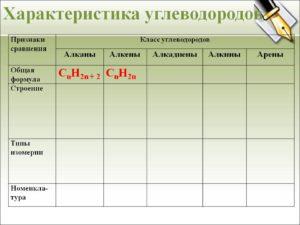 Характеристика основных хлорированных углеводородов