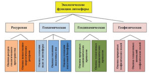 Функции литосферы