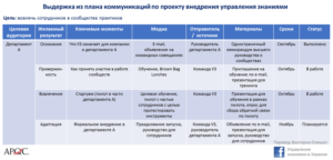 Планирование коммуникаций и управления конфигурацией в проекте