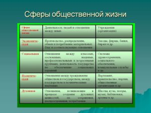 Некоторые сферы общественных отношений