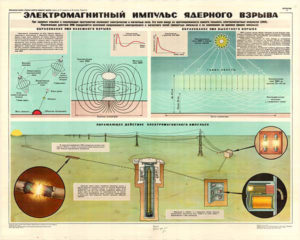 Электромагнитный импульс ядерного взрыва и защита от него радиоэлектронных средств