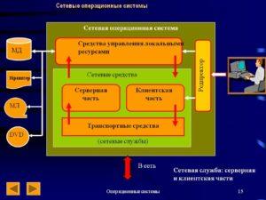 Сетевые операционные системы
