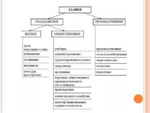 Классификация зданий и сооружений и их элементов