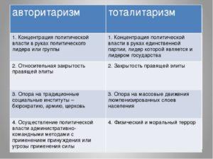 Авторитаризм и тоталитаризм