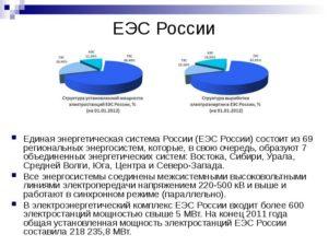 Работа электрических станций в составе Единой энергетической системы России