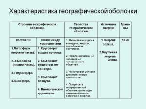 Состав и строение географической оболочки (ГО)