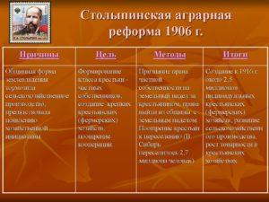Столыпин: аграрная реформа