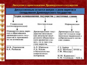 Происхождении древнерусского государства