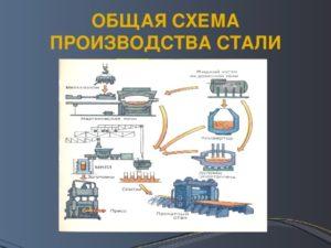 Технология производства стали