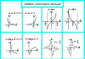 Элементарные функции и их графики